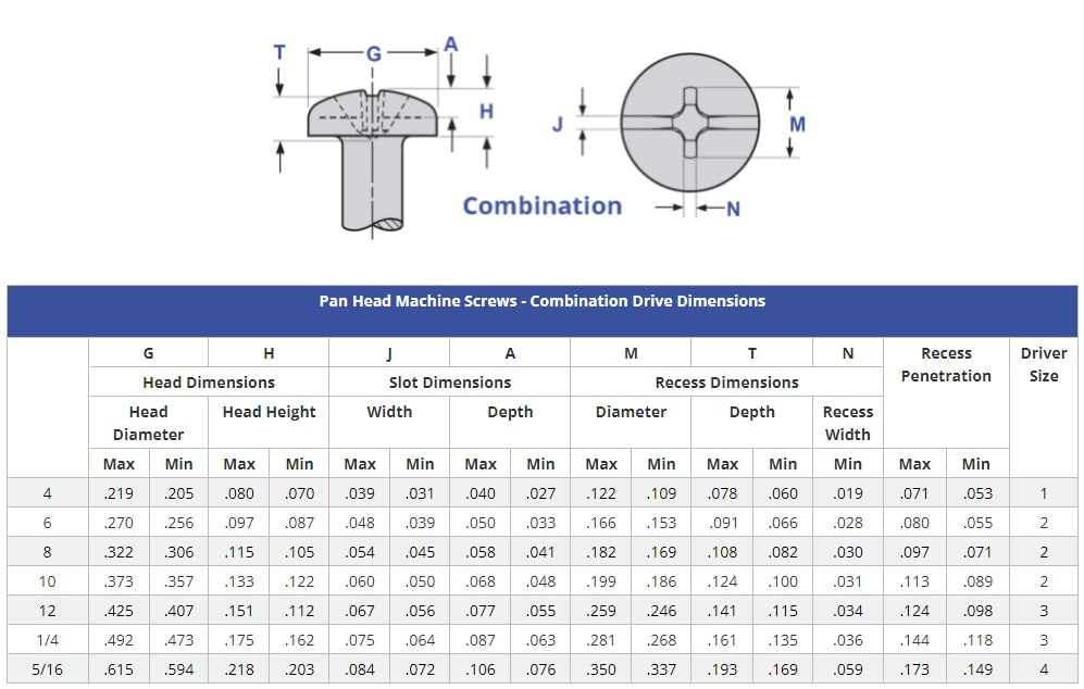 Pan Head Machine Screws - Combination Drive Dimensions
