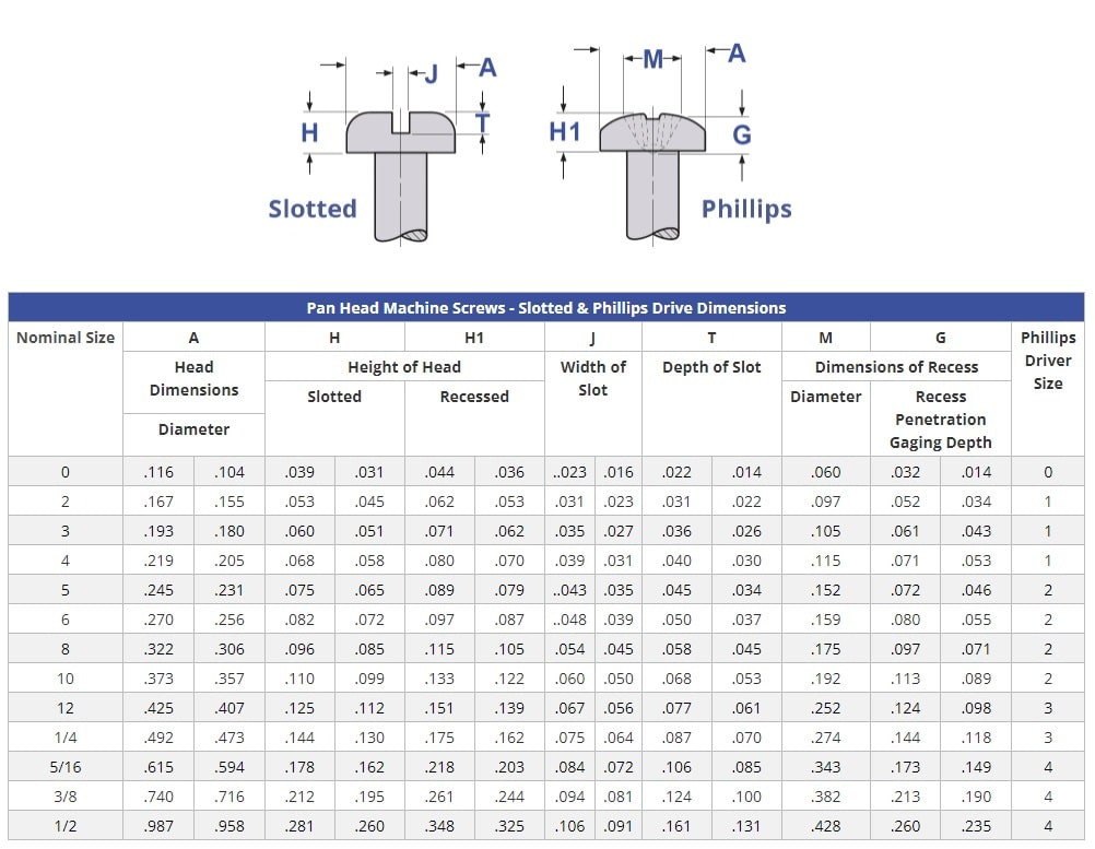 Pan Head Machine Screws - Slotted & Phillips Drive Dimensions